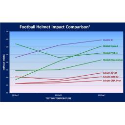 Schutt DNA Pro Plus Helmet